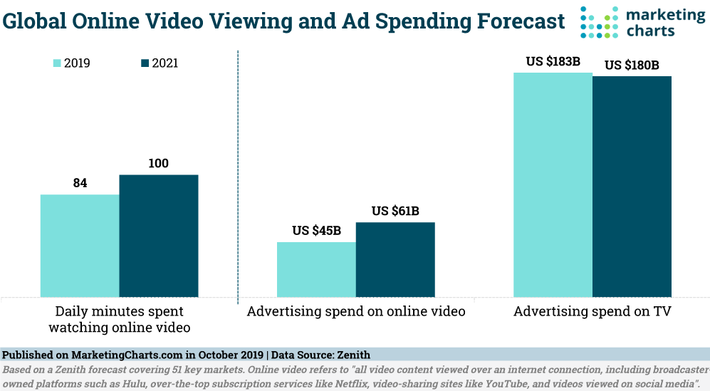 Global online video viewing and Ad spending Forecast marketing report 2019 - 2021, interactive video